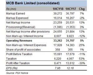 Profits dip for MCB