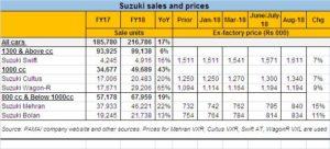 Suzuki testing its fate