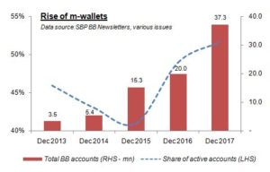 M-wallets: growing volumes