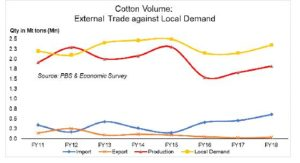 Woeful cotton exports