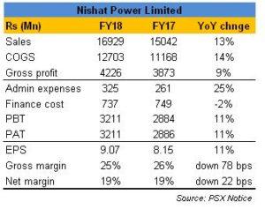 NPL: double-digit growth