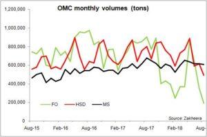 Petroleum sales at multi-year low