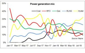 More power: make it cheaper now