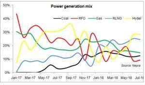 Power generation mix improves