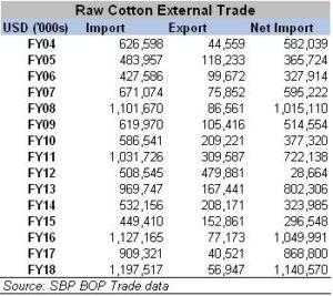 Explaining poor cotton demand