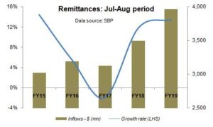 Will remittances show some love?