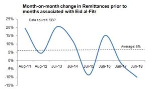 Remittances and the two Eid's
