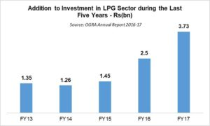 LPG – a rising reality