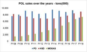 Petroleum sales softening