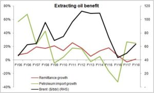 Silver lining in higher oil prices