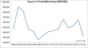 Textile machinery imports: steep decline
