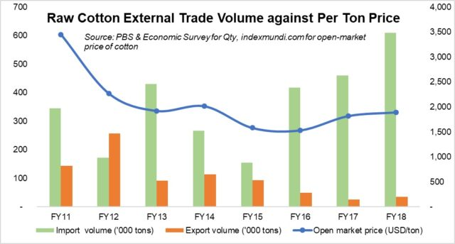 Cotton trade: what's happening?
