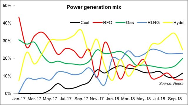 Fall in power generation