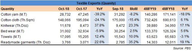 Textile exports remain glum