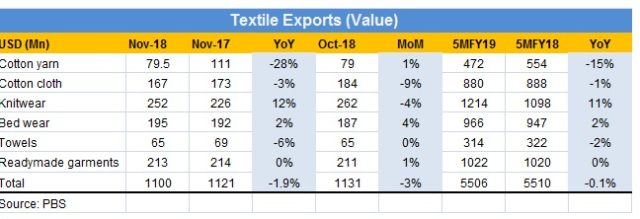 Textile exports: quantity up, value down