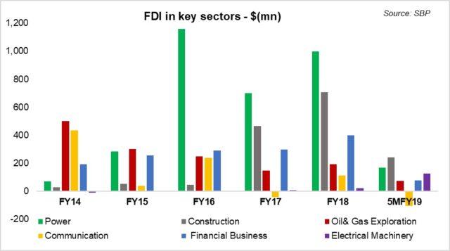 FDI in dire straits
