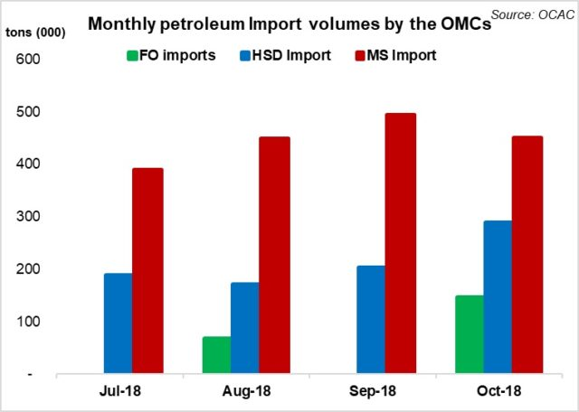 Oil sales on a down cycle