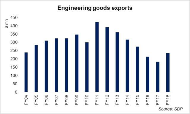 Engineering goods potential