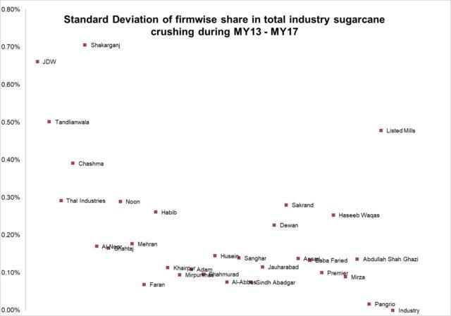 Trends in sugar mill capacity utilization