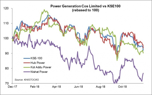 HUBCO – rising coal stakes promising