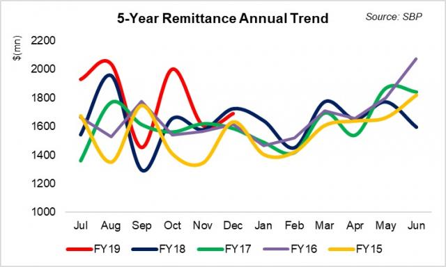 Revamping remittances