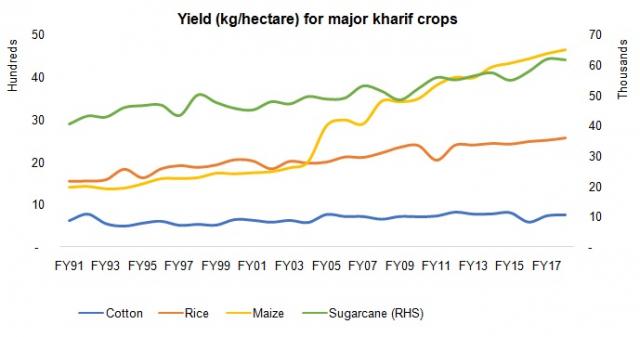 Trends in kharif yields