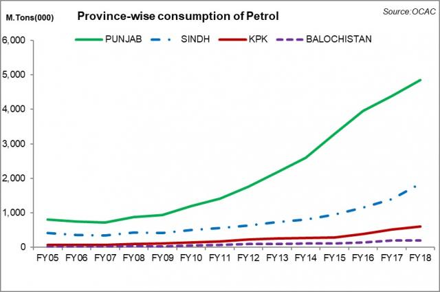 Provincial petroleum consumption