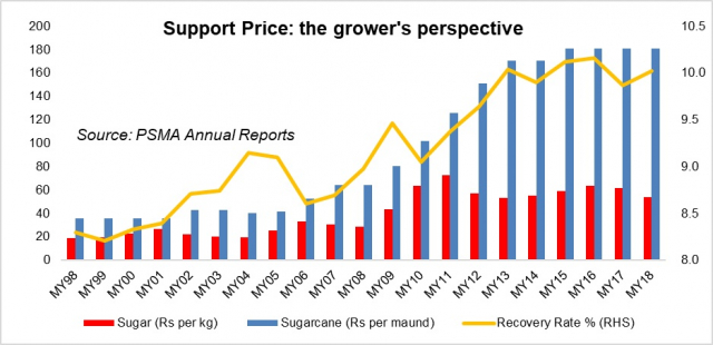Support price: More lessons from sugarcane