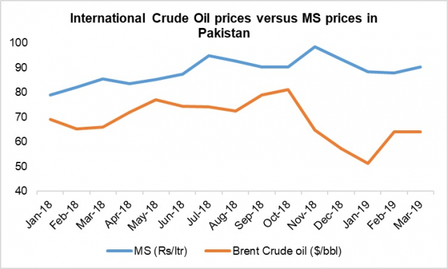 Higher oil – higher petroleum products prices