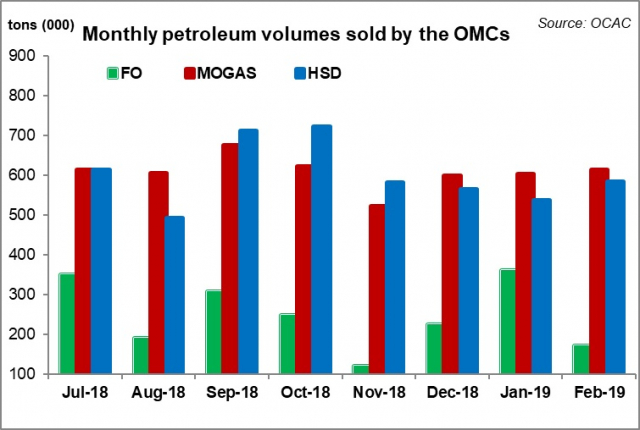 Petroleum sales returning to normality