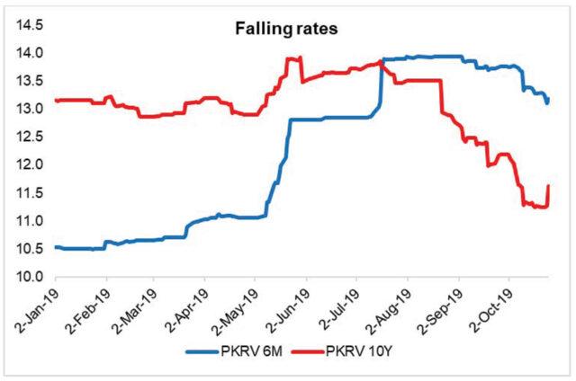 Falling market rates