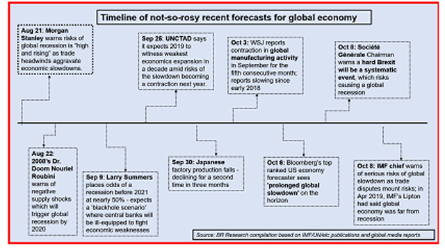 Caution: global economic headwinds ahead