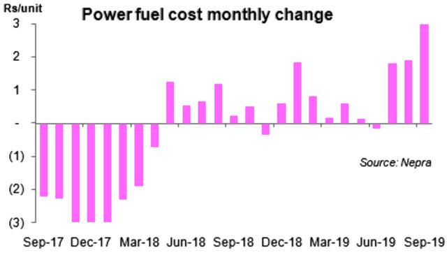Power tariff adjustment: No respite