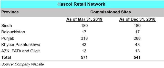 Hascol Petroleum Limited