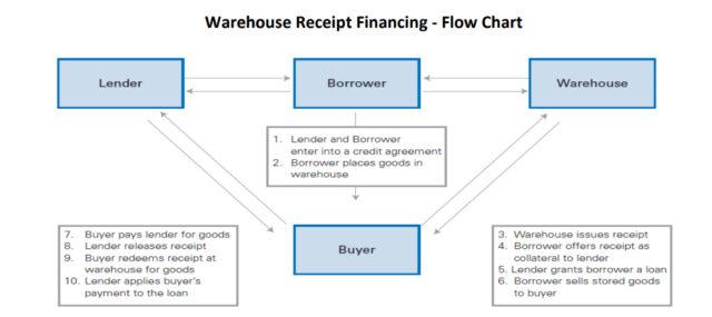Warehouse financing and bank risk aversion