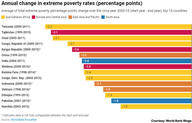 Pakistan placed among top performers in reducing extreme poverty
