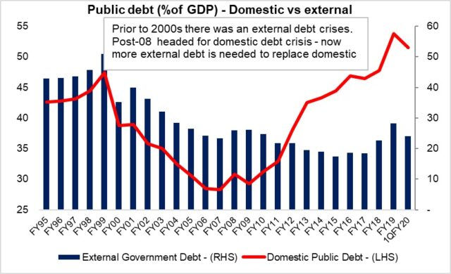 Debt debate – context would not hurt!