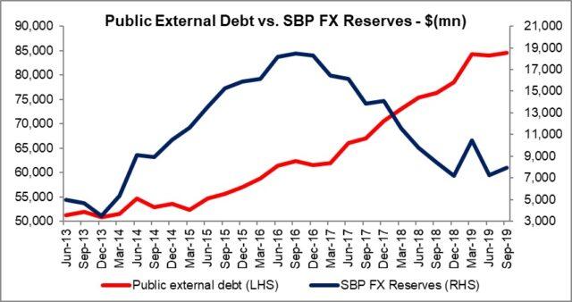 Debt debate – context would not hurt!