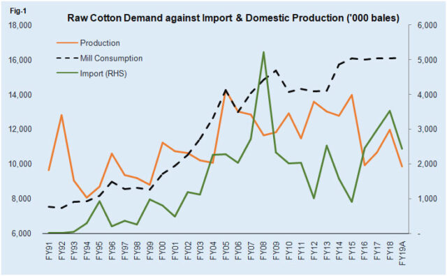 Watch out for cotton imports