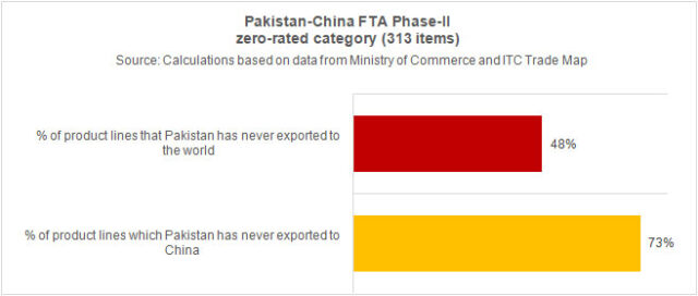 Pak-China FTA: Jury's out!