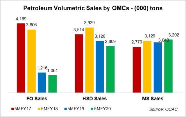 POL sales: no turnaround in sight