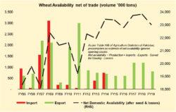 Wheat crisis – the pricing angle