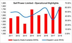 Saif Power Limited
