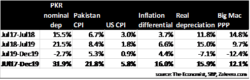 Currency valuation: What's burgers got to do with it?