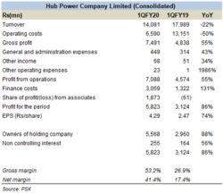 Hub Power Company Limited