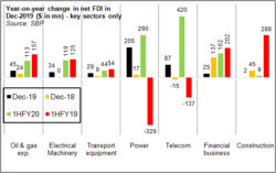 FDI growth: looking behind the headlines
