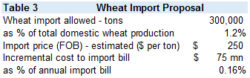 What's wrong with importing wheat?