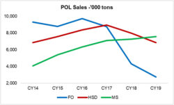 Petroleum demand on a down cycle