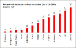 How big is Pakistan's household debt?
