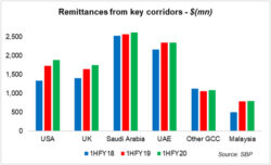 Remittances - better 2QFY20